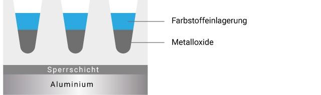 Durch die Kombinationeiner der elektrolytischen Färbung und der adsorptiven Tauchfärbung lassen sich zusätzlich Farbtöne (Blau, Rot, Schwarz, Gold etc.) in verschiednenen Heiligkeitsstufen herstellen.