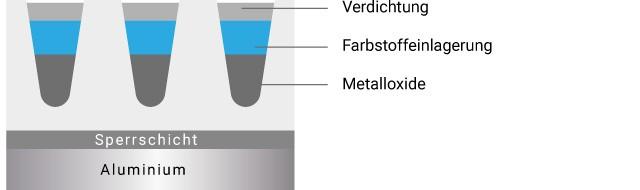 Nach der Farbeinlagerung werden die Poren mit amorphem Aluminiumoxidhydrat geschlossen. Die Verdichtung ist abschließende Schritt des Eloxalverfahrens, somit wird das Aluminium vor Witterungs- /Korrosionseinflüssen geschützt.