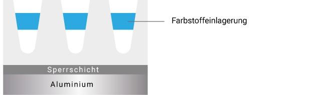 Adsorptives Färben Die transparente Eloxalschicht lässt sich auch mit Hilfe von lichtechten Farbstoffen einfärben.