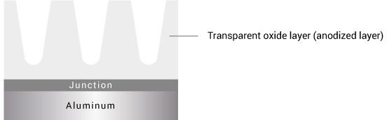 Bei der Anodischen Oxidation wird die Oberfläche des Aluminiums in eine farblose, glasklare und damit durchsichtige Aluminiumoxidschicht umgewandelt.