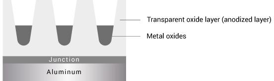Die transparente Eloxalschicht lässt sich mit Hilfe einer Metallsalzlösung (farbige Metalloxide) elektolytisch einfärben.